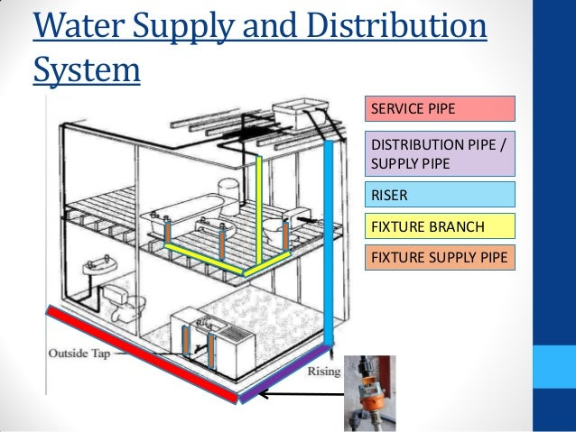 Hot And Cold Water Supply In Residential Building