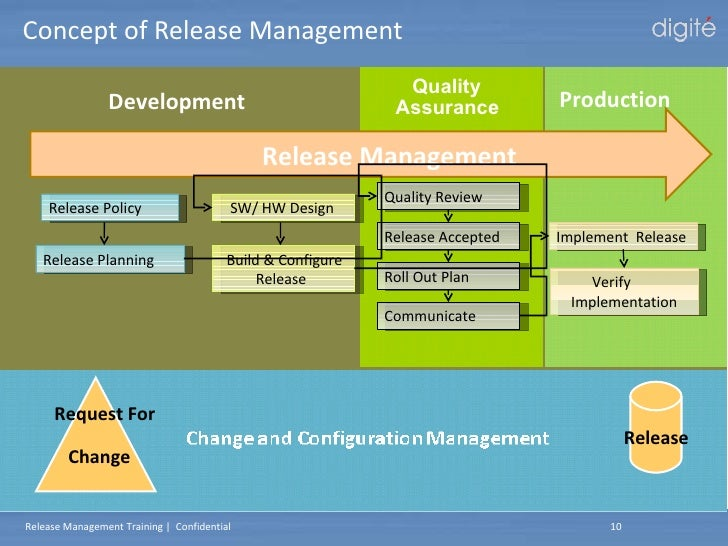 Digite release management training for Software release management plan template