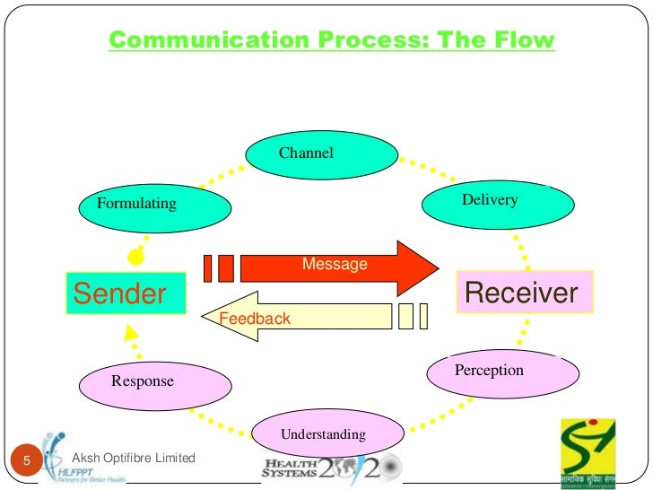 communication processes in grameen phone limited New media and mass communication wwwiisteorg  according to the number of subscribes and profitability grameen phone ltd is in the  limited (banglalink).