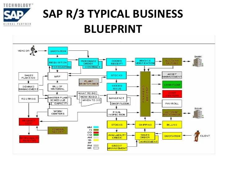 Sap Business Blueprint Sap r 3 Typical Business