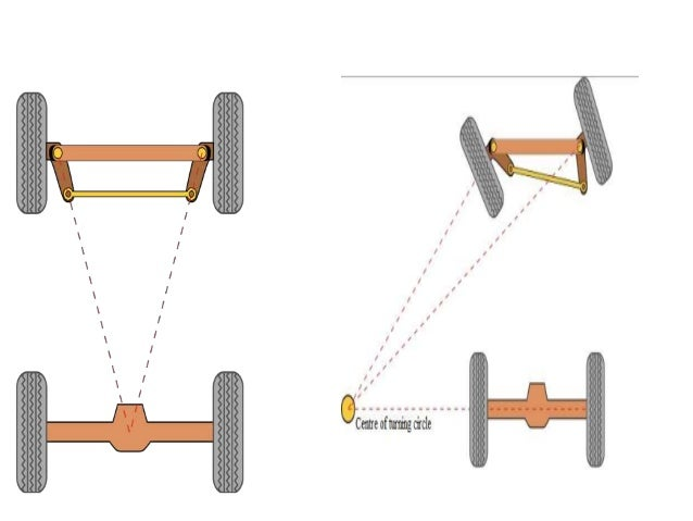 7-steering-mechanisms-5-638.jpg?cb=1455682396