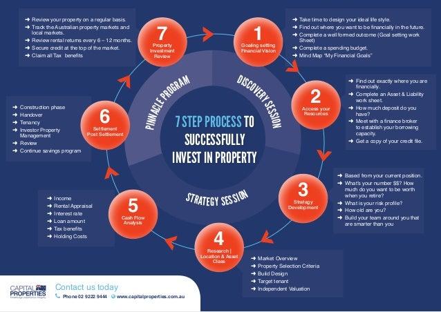 Real Estate Development Process Flowchart : Step property investment flow chart