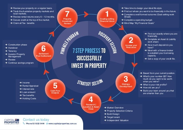 Land Development Steps : Step property investment flow chart