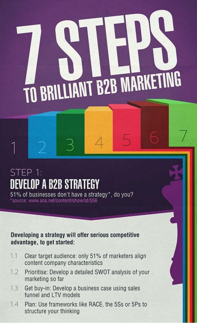 7 Steps To Brilliant B2B Marketing