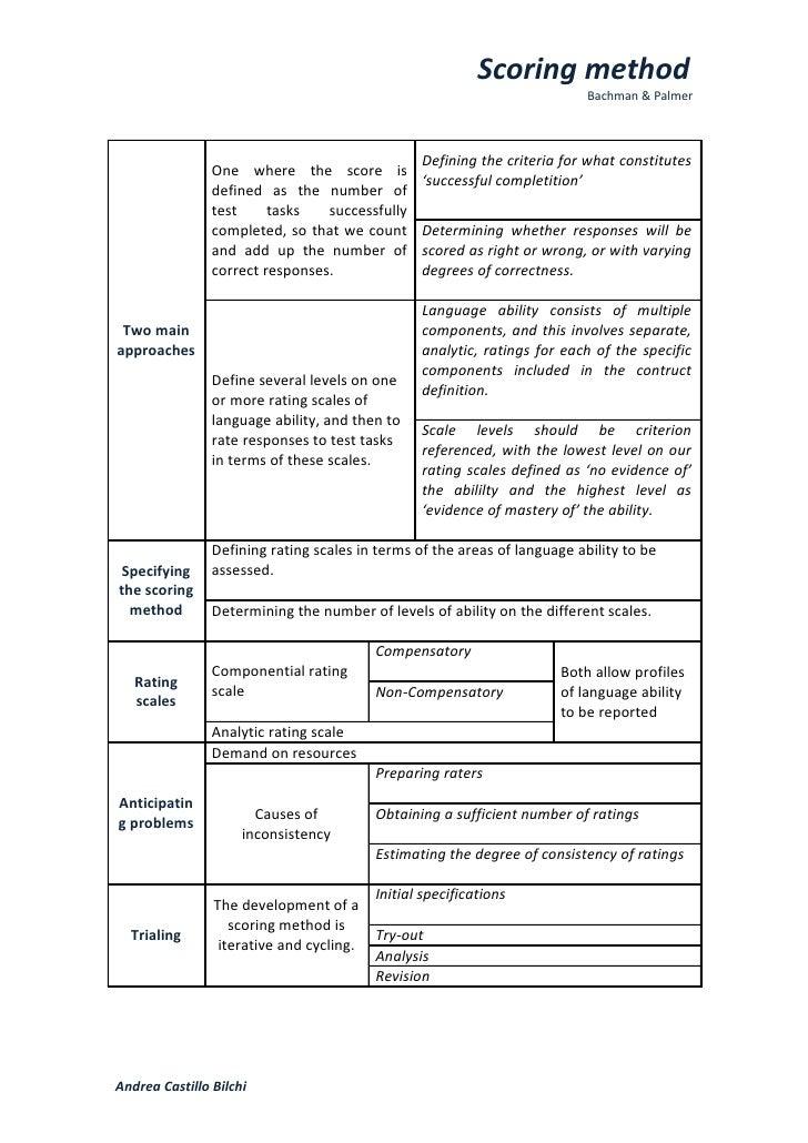 Summary (chart)