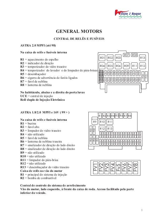 GENERAL MOTORS                          CENTRAL DE RELÊS E FUSÍVEISASTRA 2.0 MPFI (até 98)Na caixa de relês e fusíveis int...