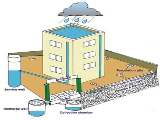 Schematic diagram wallpaper get free image about wiring for Explanation of rainwater harvesting