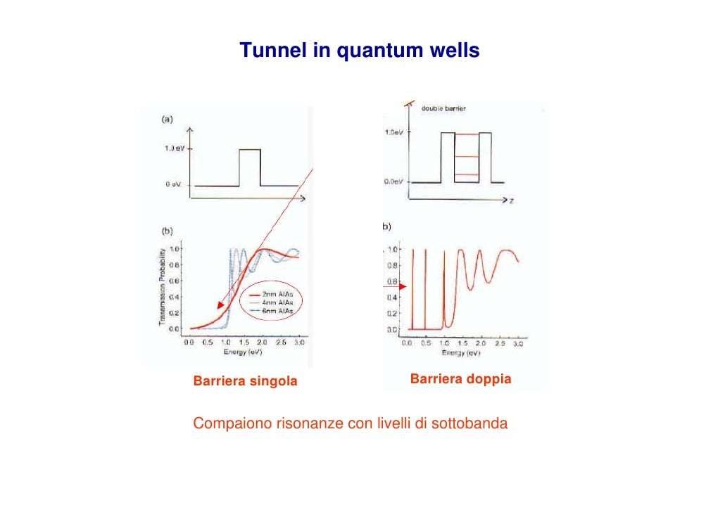 Tunnel in quantum wells                                   Barriera doppia Barriera singola   Compaiono risonanze con livel...
