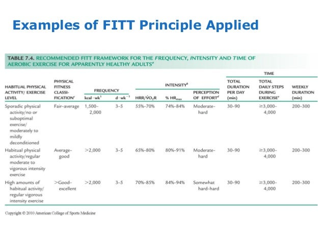 Fitt Principle In Exercise Related Keywords Fitt Principle In – Fitt Principle Worksheet