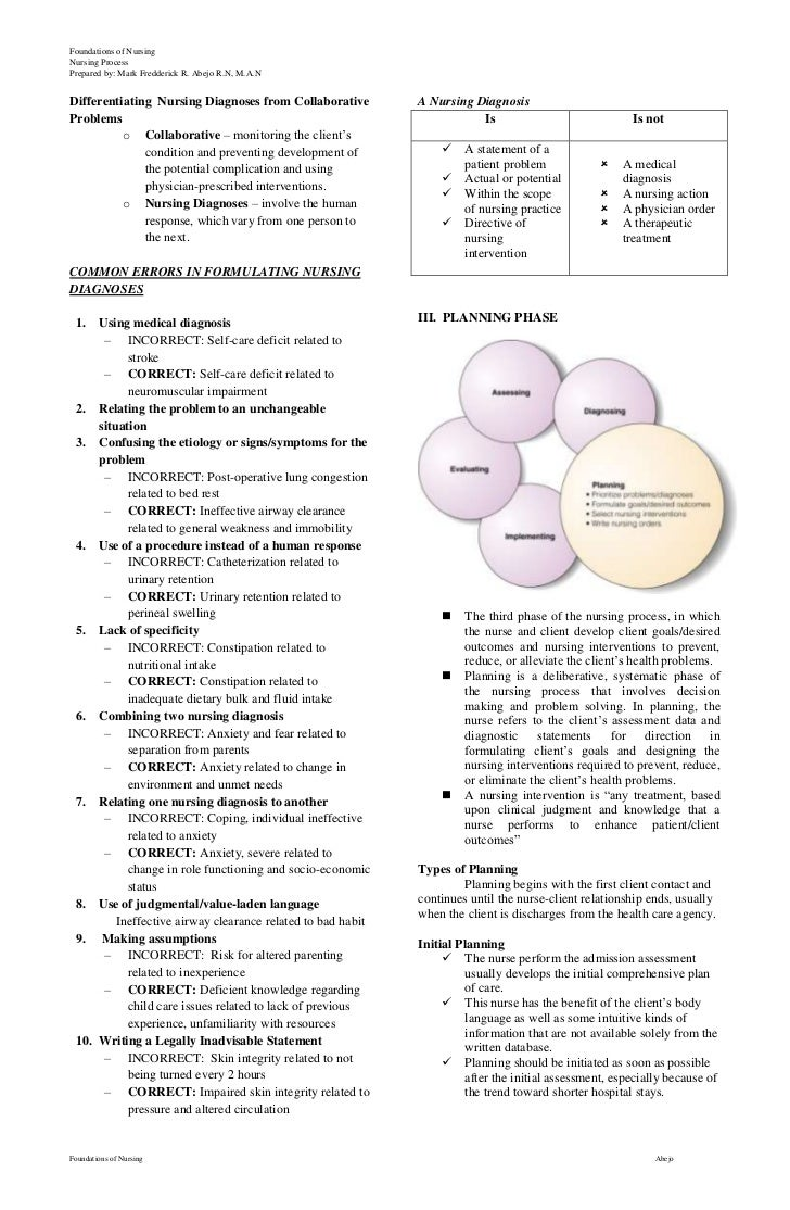 nursing diagnosis and care essay Answer 3 is not a nanda-i–approved nursing diagnosis 3 answer: 3 in the review of data, the nurse compares defining characteristics for the two nursing diagnoses.