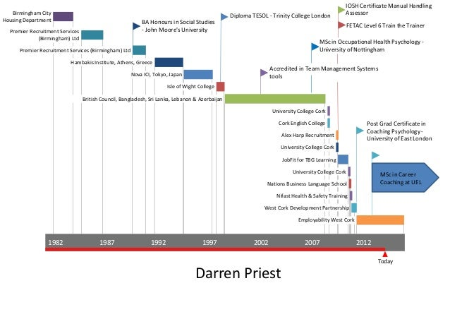 Career Timeline Resume resume-timeline-career-path. 2016 Today 1982 1987 1992 1997 2002 2007 2012 BA Honours in Social Studies - John