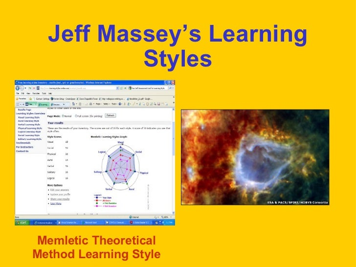 Jeff Massey's Learning Styles Memletic Theoretical Method Learning Style
