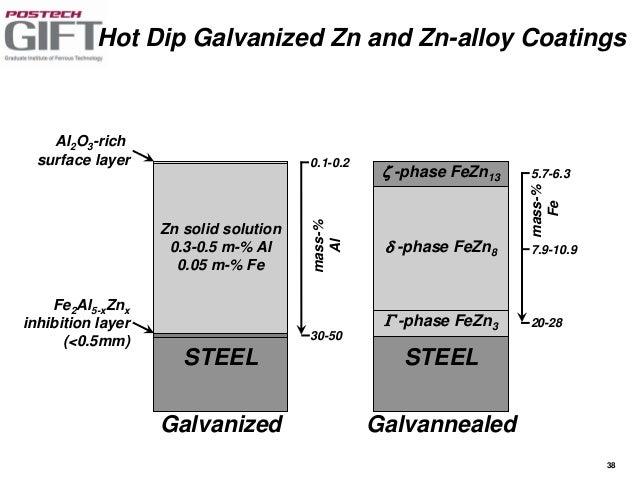 How to Galvanize Steel
