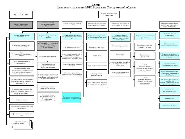 Схема Главного управления МЧС