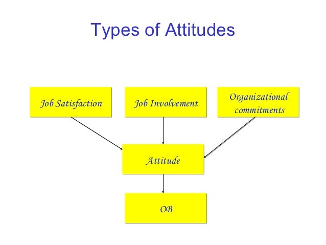 Types of attitude in writing