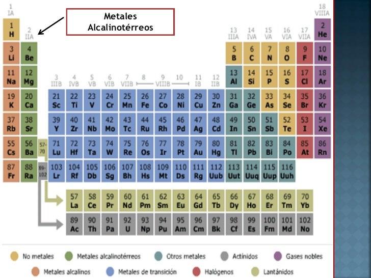 tabla periodica metales pesados image collections periodic table elementos de la tabla periodica metales pesados copy - Elementos De La Tabla Periodica Metales Pesados