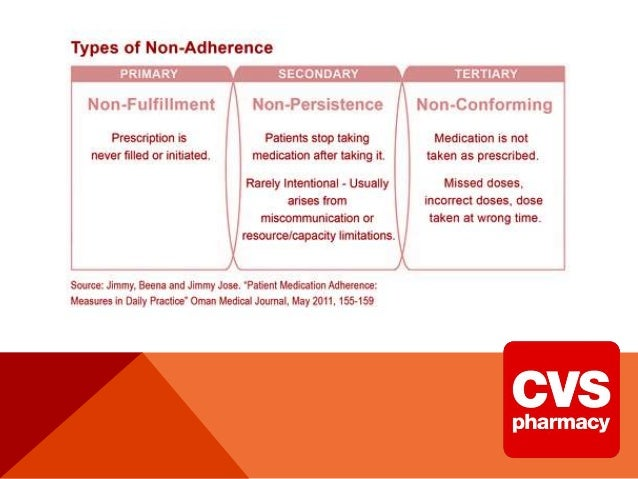 pharmacy service improvement at cvs hbs Pharmacy service improvement at cvs background cvs (consumer value store) faced increasing customer complaints that prevented the company from stronger growth.