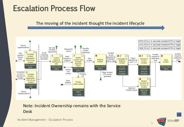Incident Escalation Process Presentation