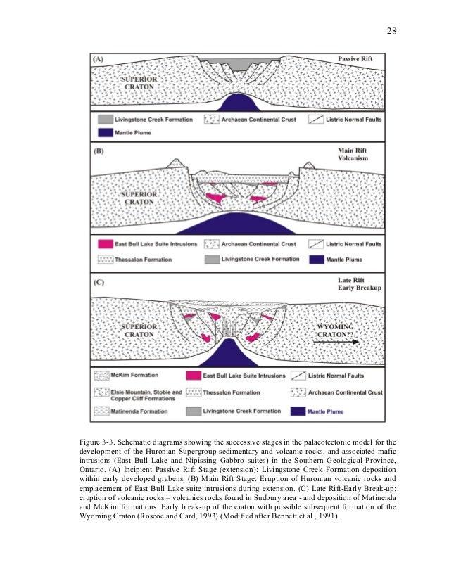 Phd thesis diagram