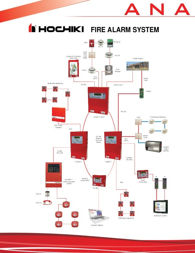 Contemporary Fire Alarm Wiring Styles Picture Collection ...