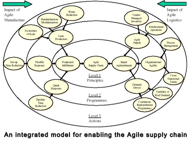 supply chain design and analysys models Supply chain network planners don't have  the company models the results for alternative network plans relative  six steps to effective network planning.