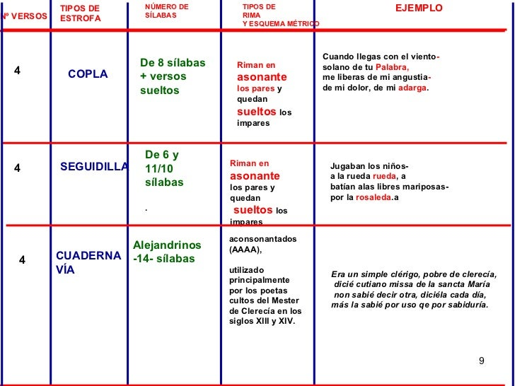 TIPOS DE  ESTROFA NÚMERO DE  SÍLABAS TIPOS DE  RIMA Y ESQUEMA MÉTRICO Nº VERSOS 4 4 EJEMPLO SEGUIDILLA De 8 sílabas + vers...