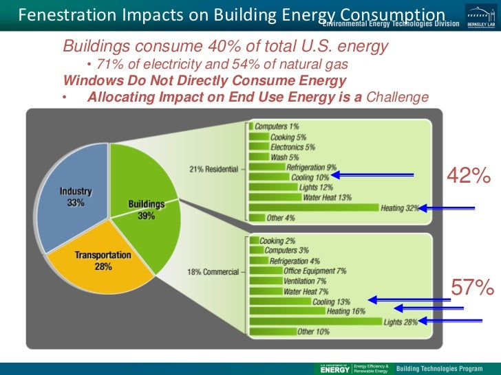 High Performance Windows And Glazings Technologies