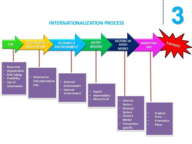 the internationalisation process Internationalization is the designing of a product in such a way that it will meet the needs of users in many countries or can be easily adapted to do so.