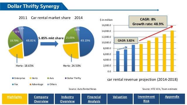 Enterprise Rent A Car Market Cap