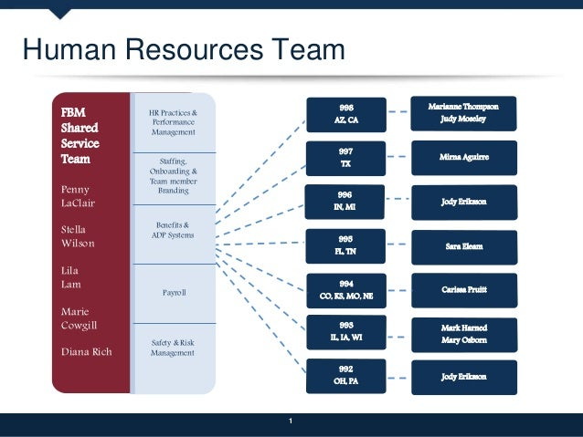 human resources business plan