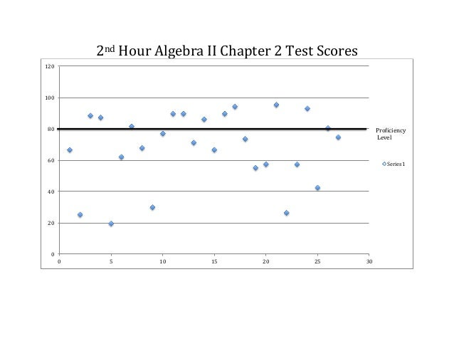 Shipley - Algebra II  Ch2 Proficiency Charts