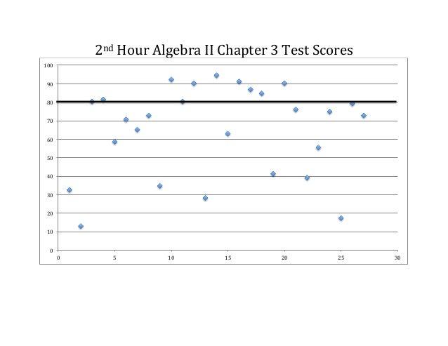 2nd  Hour  Algebra  II  Chapter  3  Test  Scores   100   90   80   70   60   50   40   30  ...