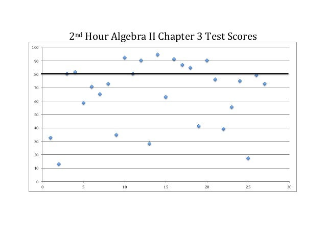 Shipley - Algebra II Ch3 Proficiency Charts