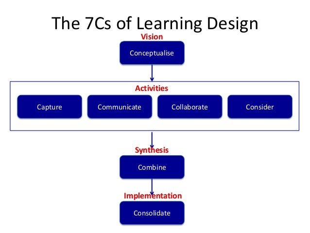 Conole's 7Cs of learning design
