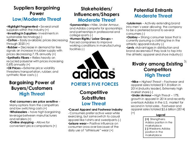 porter s five force model for apparel industry This sports retail industry is one of the highly  a five force analysis on  supermarkets by building a model that addresses the consumer's.