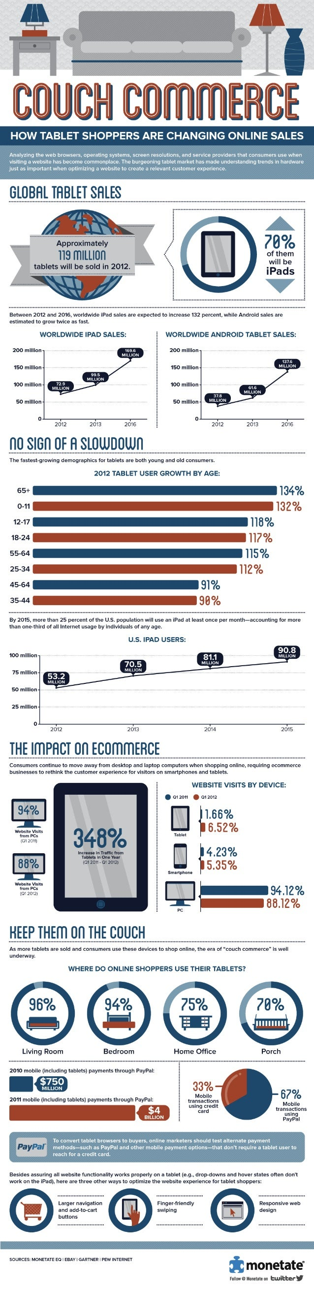 Couch Commerce: How tablet Shoppers are changing online sales