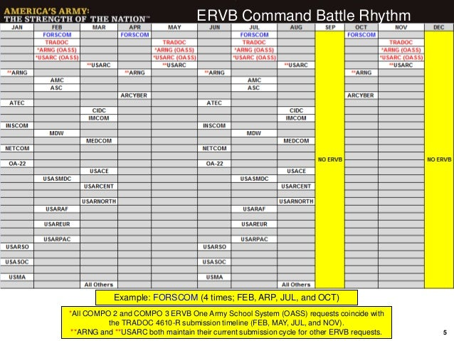20150324 ervb sso how to brief for Army battle roster template