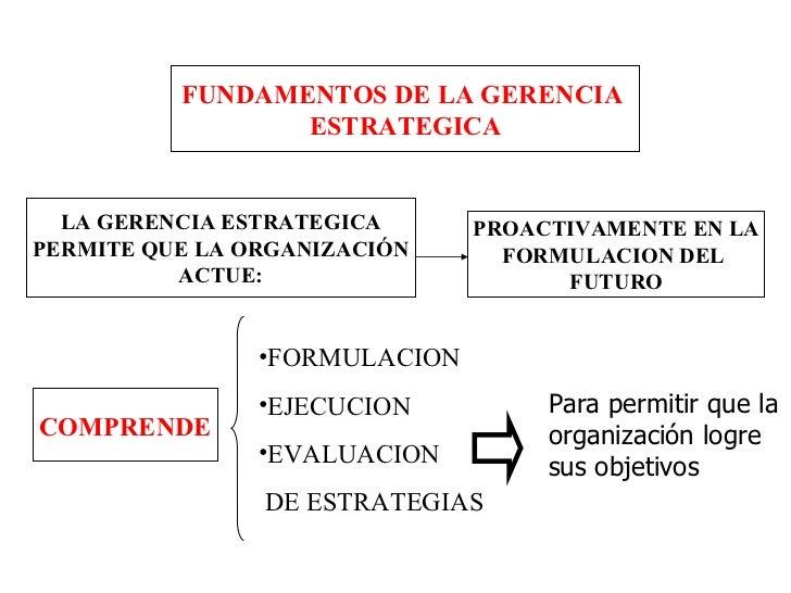FUNDAMENTOS DE LA GERENCIA  ESTRATEGICA LA GERENCIA ESTRATEGICA PERMITE QUE LA ORGANIZACIÓN ACTUE: PROACTIVAMENTE EN LA FO...