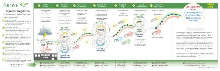 Grove Organization Change Process