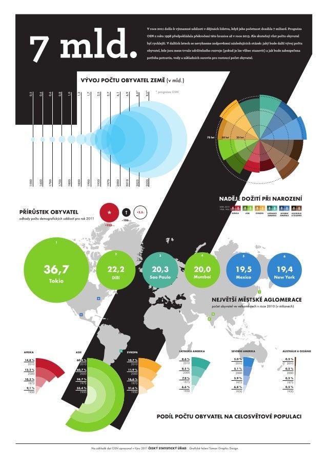 7 miliard - počet obyvatel země (2011)