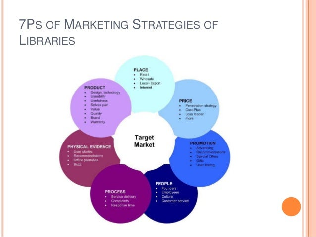 marketing strategy essay Marketing strategy word count: 661 approx pages: 3 save essay the marketing strategy should create the marketing mix which will lead to the results the marketing objectives.