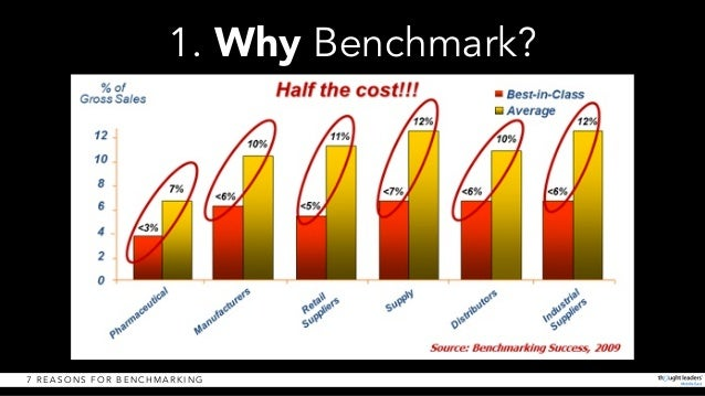 Image result for reasons to benchmark in tqm