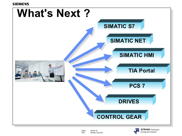 Whats Next ?                                    SIMATIC S7                                      SIMATIC NET               ...
