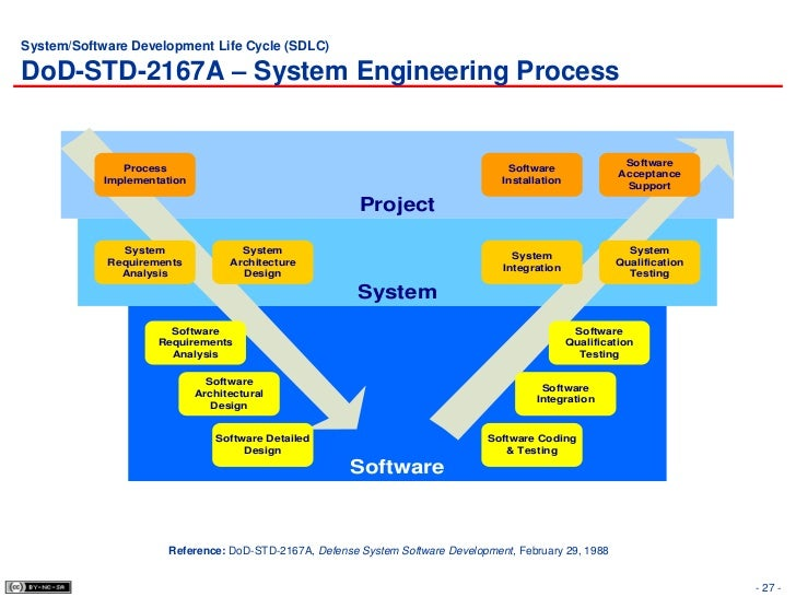 systems development life cycle and systems Systems development life cycle (sdlc) methodology information technology services july 7, 2009 version 1 authors: mel barracliffe, lisa gardner, john hammond, and shawn duncan.