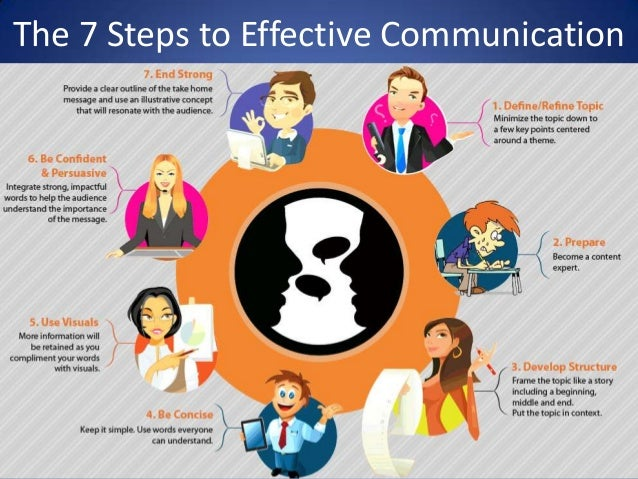 an effective communication 3 quickstart 4 why you should use this guidance 6 why raising your service's profile is important archive service accreditation and effective communication introduction to effective communication 10 how do you achieve effective communication what makes a good communicator how to create an effective message.