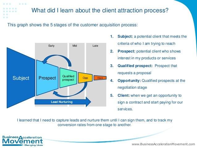 Business Acquisition Process Acquisition Process 1