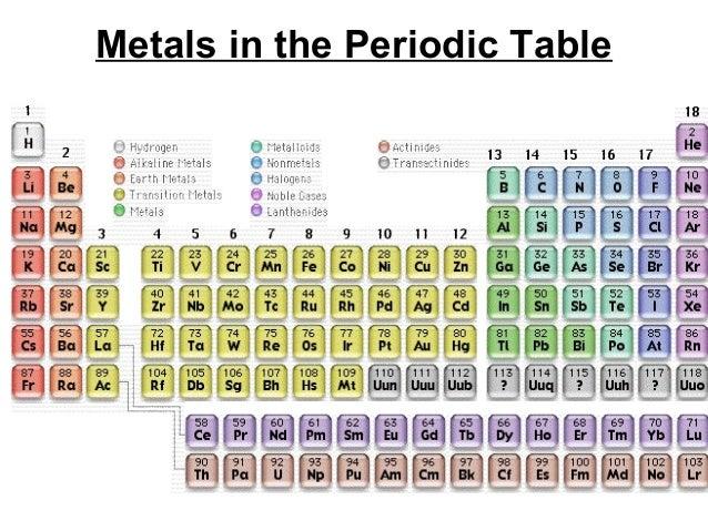7th grade ch 3 sec 3 metals