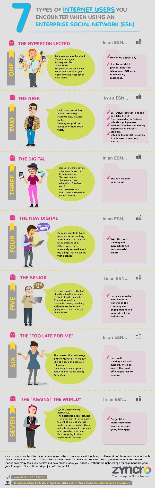 Infographic: 7 types of internet users you encounter when using an Enterprise Social Network