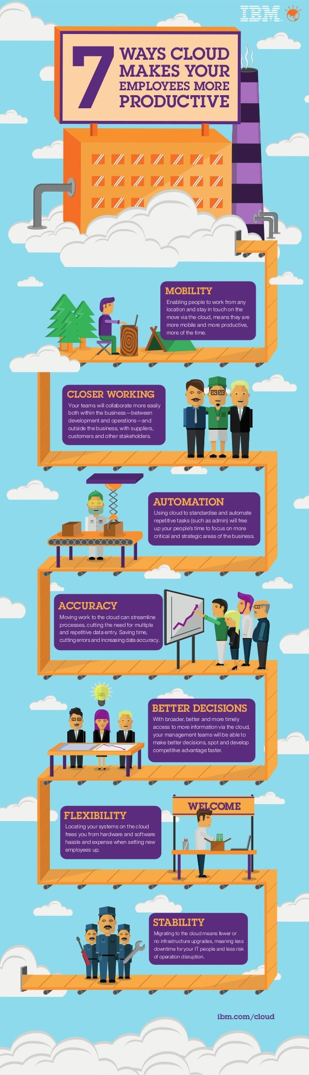 7 WAYS CLOUD MAKES YOUR EMPLOYEES MORE PRODUCTIVE MOBILITY Enabling people to work from any location and stay in touch on ...