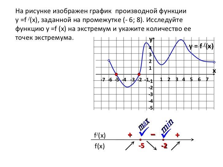 Как на рисунке сделать график